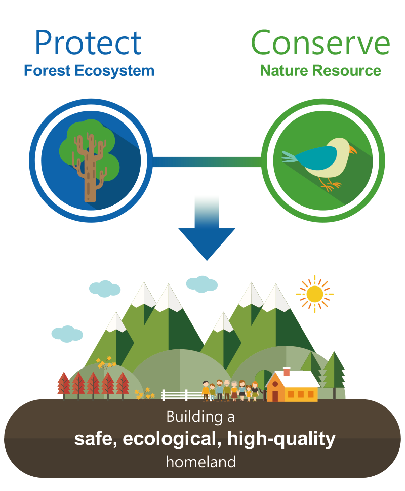 Protect forest ecosystem, Conserve Nature Resource, Build a safe, ecological, high-quality homeland.