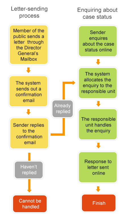 Letter-sending process and Enquiring about case status